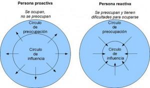 Proactivo-Reactivo1
