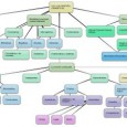 Bubble.us es una herramienta para crear mapas conceptuales de forma online.Su uso es fácil e intuitivo, los mapas creados con Bubbl.us se pueden exportar como imagen y compartir en Internet […]