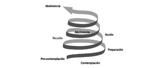 espiraldelcambio