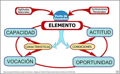el-elemento